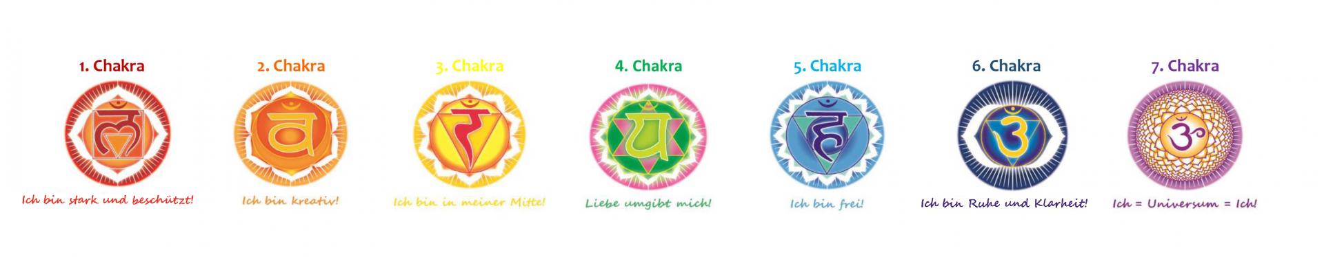 Chakra Bedeutung und Chakra Übersicht